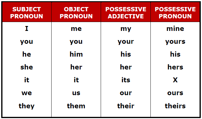 pronoun and adjectives Demonstrative pronoun vs demonstrative adjective as the difference between demonstrative pronoun and demonstrative adjective is very subtle there is a possibility for these two to confuse the english studenthowever, once the basic idea has been grasped this is easy enough to bear in mind.